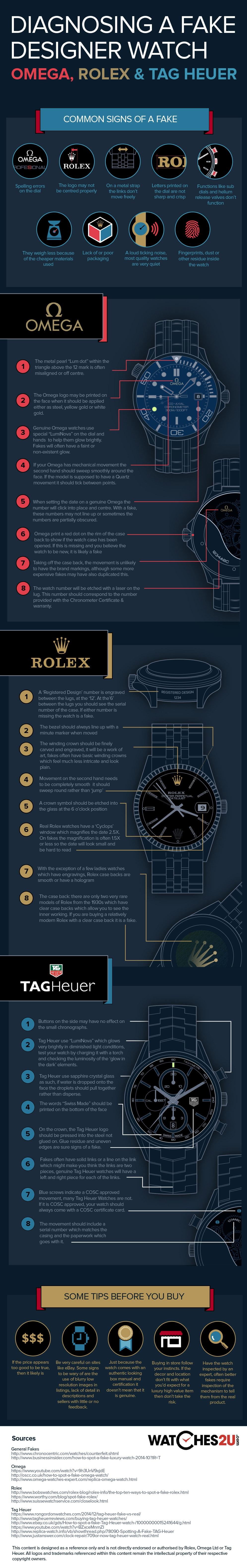 Spotting um Rolex falsificado, Omega Ou relógio Tag Heuer, Infográfico